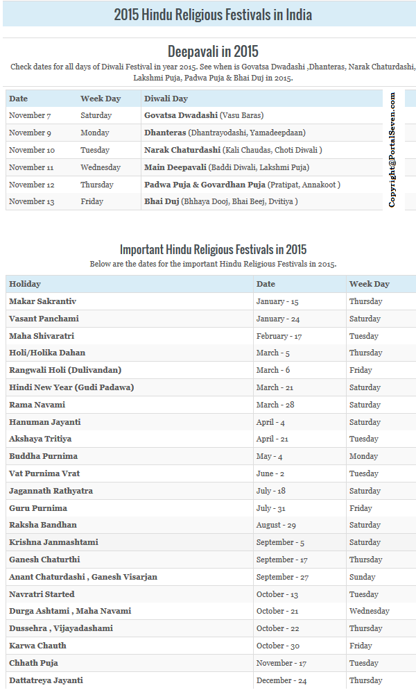 India Hindu Festivals 2015